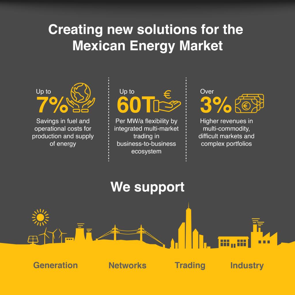 Nuevas soluciones para el Mercado Energético Mexicano